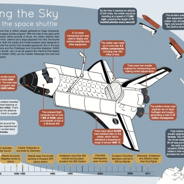 Touching the Sky – an infographic